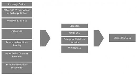 Produkt_Microsoft_365E5